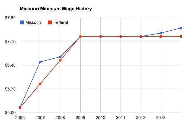 Source: Missouri and U.S. Departments of Labor.